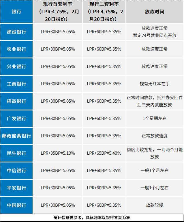最新!房贷利率下调5个基点!附12家银行利率细则表