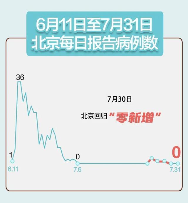 新疆+31,辽宁+8,北京连续2日零新增