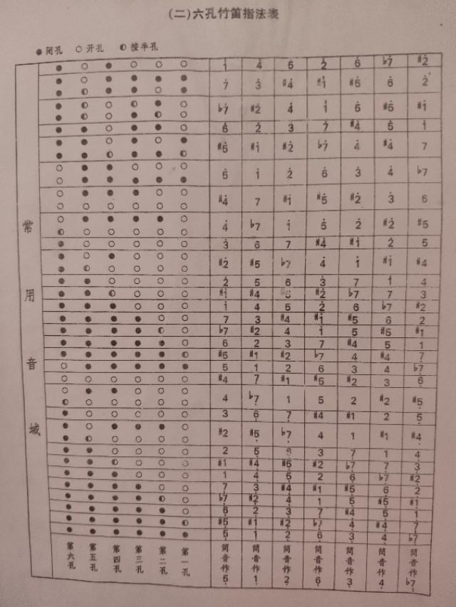G调笛子的吹凑指法表?