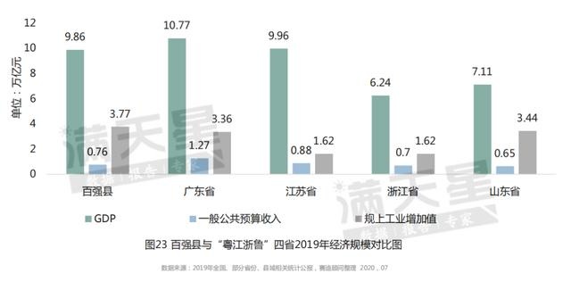 最新中国百强县山西挂零!比肩太原,昆山江阴GDP突破4000亿大关