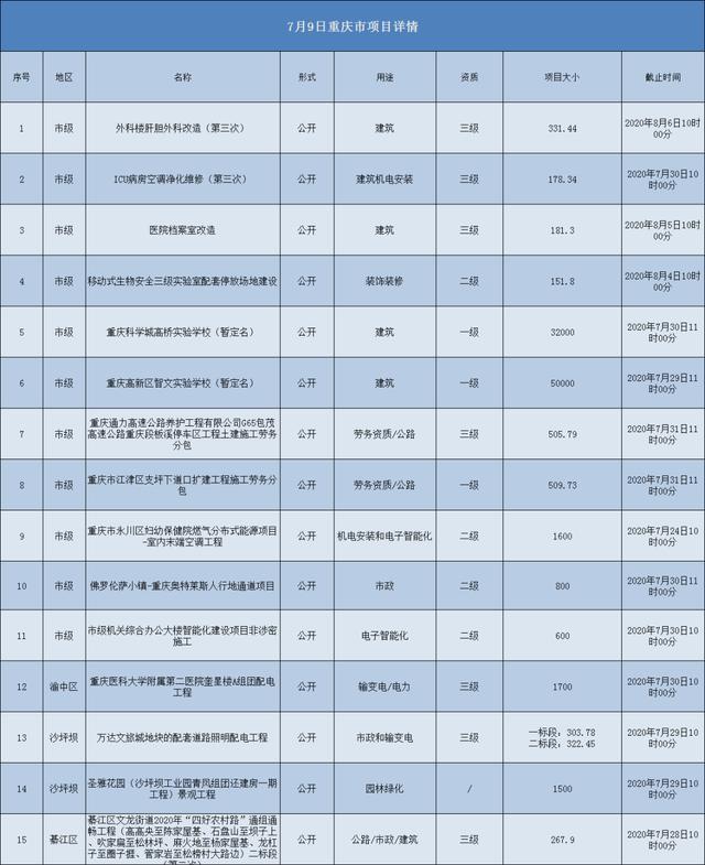 2020.07.09重庆市项目汇总