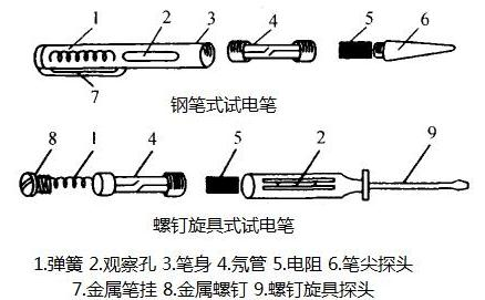 电工带电作业离不开的5大工具!(附操作详情),你真的会用吗?