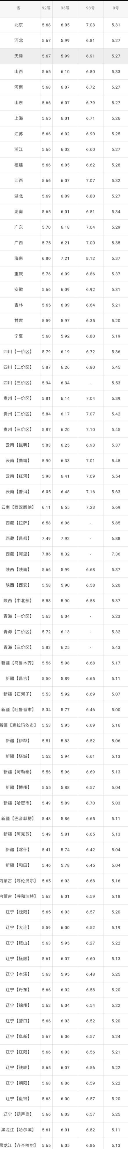 全国油价调整信息:7月15日调整后:全国92、95号汽油价格表