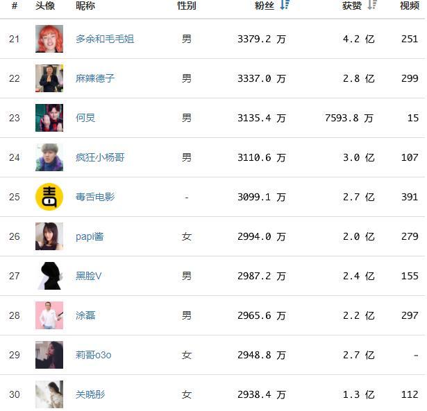 抖音网红排行榜:人民日报占据第1,央视新闻第2,陈赫只排第三