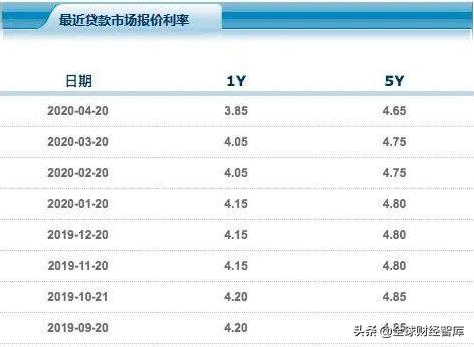 最新银行贷款基准利率表一览