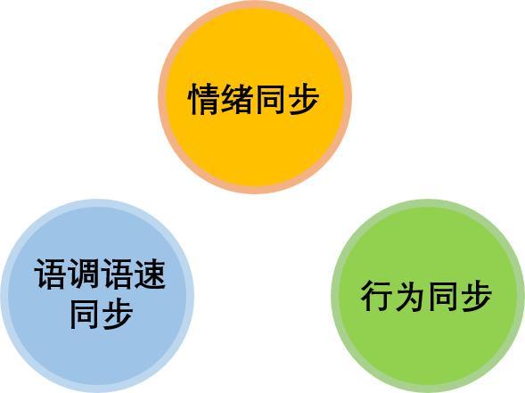 搞定顧客的:4大方法+12大秘笈