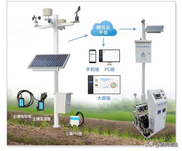 智慧农业 农业气象站 农业气象监测系统