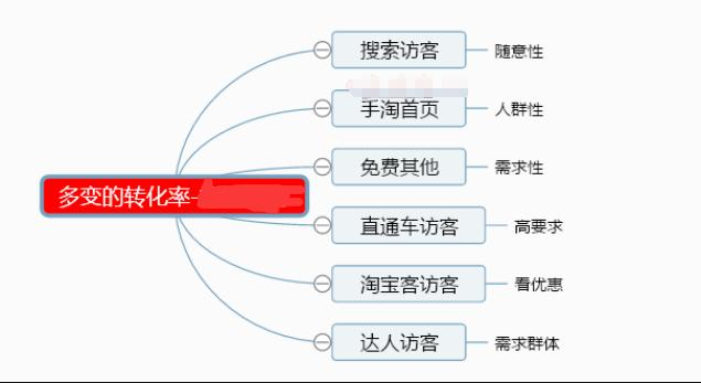 淘宝运营:认清转化率的重要性,打开流量权重的大门