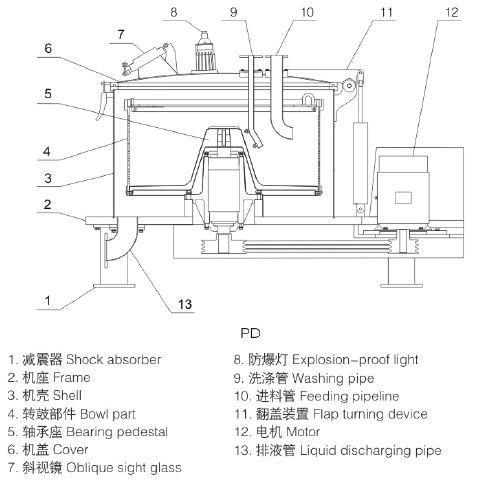 平板离心机工作原理及结构图