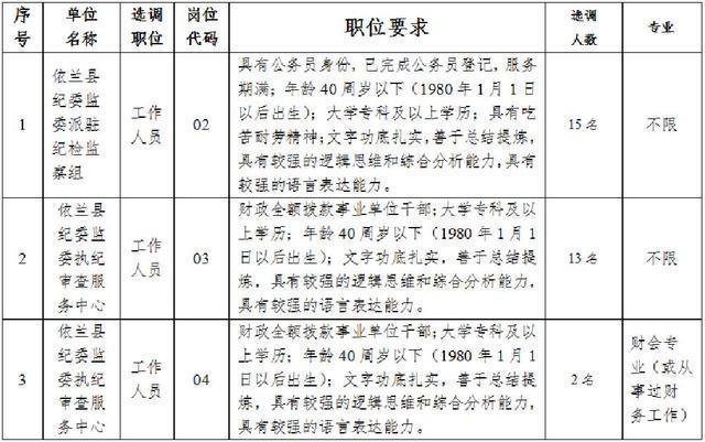 2020年哈尔滨市依兰县纪委监委面向全省公开选30名工作人员的公告
