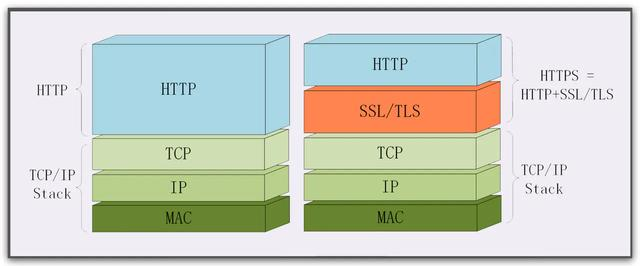 阿里面试官:小伙子,给我说一下HTTP和HTTPS的区别吧