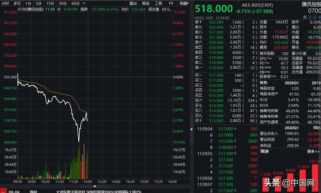 暴跌…腾讯市值蒸发3200亿