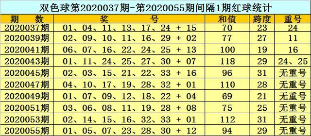 黄岛主福彩双色球20057期:蓝球注意1路号,精选07冲刺6+1