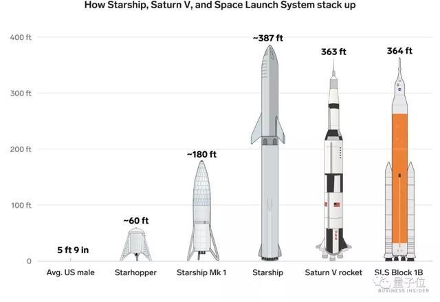 马斯克的星际飞船首次起飞测试成功!起跳150米后平稳着陆