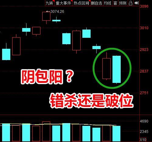 """中国股市:大盘二次探底,形成""""金针探底""""后,呈现个股普涨,后市能否直奔3000点,开启一波反弹行情?"""