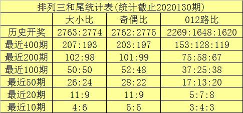 海天排列三20131期分析:两码今晚参考7、8,关注两大一小组合