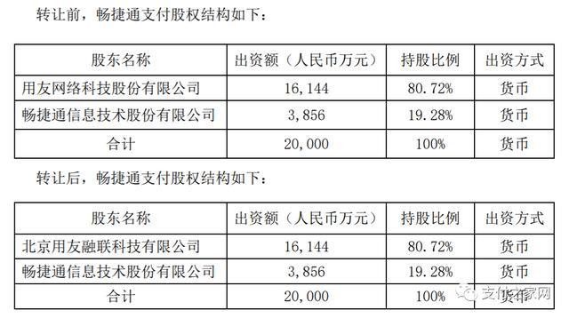 """用友""""清仓""""畅捷支付,80.72%股权作价2.98亿元"""