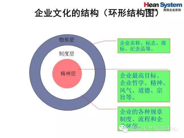「精益学堂」精益老师常用方法和工具(四)