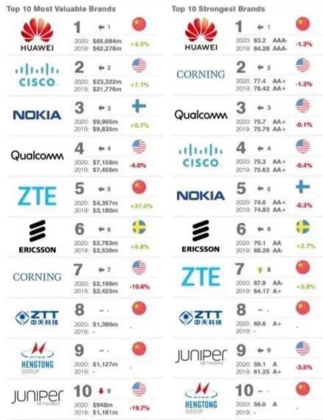 全球十大通信设备巨头最新排名