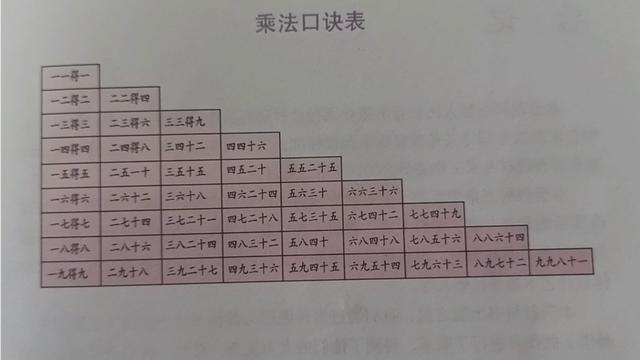 大九九乘法口诀表