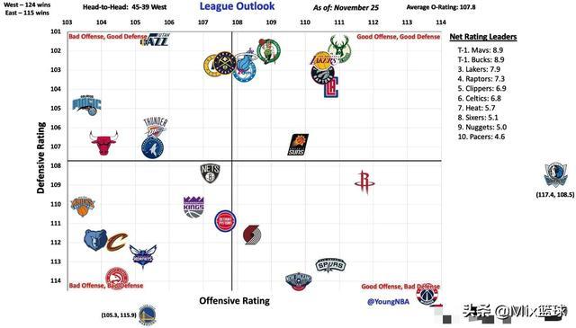 <b>国际足球-#NBA吐槽大会# NBA各队攻防效率图,只有</b>