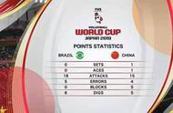 袁心玥大爆发,朱婷稳定,中国女排3:2险胜巴西,丢局丢分太可惜