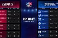 王者荣耀kpl首周比赛落幕,哪个战队最有潜力?rw侠支持率吓人