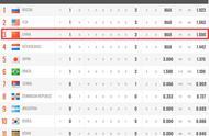 女排世界杯最新积分榜:中国女排3-0仍无缘榜首,世界第一输了