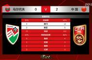 射门12-0!比分2-0!国足世预赛半场领先,艾克森造首球武磊破门