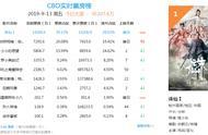 《诛仙》首日票房已破1.4亿,豆瓣评分6.0