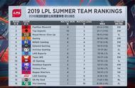 英雄联盟夏季赛:RNG迎战DMO,能否战胜对手重回第二名