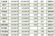 属于P2P理财的看过来,7月29家停业或转型(名单)