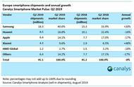 小米欧洲市场份额二季度增至9.6%,销量增长近50%