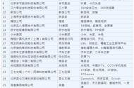 2019中国互联网企业100强名单
