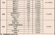三国杀大爆料:详解端午节盒子的概率,杨彪是否值得入手
