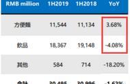 方便面又火了!上半年中国方便面市场销量回暖