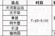 下周二起广州地铁将调整部分常态化客流控制站点及限流时段