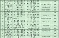 农民朋友注意!滨州抽查18个肥料产品 有3个检验结果不合格