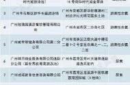 广东省这127家游泳场所水质不合格!看看有没你去过的?