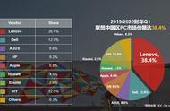 联想中国晒出成绩单:PC份额仍然第一,智能化转型业务猛增