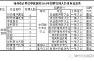 锦州市古塔区中医医院2019年合同制人员招聘公告