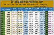 2018全国城市GDP排名百强