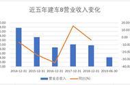 建车B半年报解读:净利降156% 参股子公司均亏损