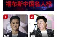 福布斯2019中国名人榜出炉,吴京黄渤胡歌排前三,杨幂竟然入前十