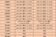 重磅!南京房贷利率持续上浮,额度逐步收紧,买房成本越来越高