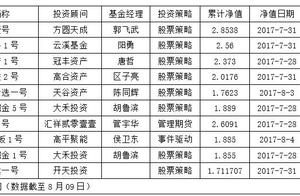 先锋榜十强股票私募占八席