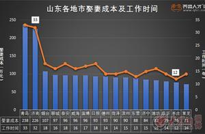 这份大数据有点扎心!淄博人娶妻成本96万 近五成求职者都未婚