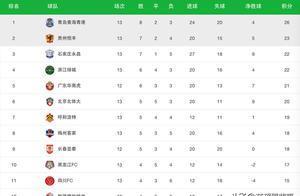 中甲最新积分榜:北体大3球逆转黄海,申鑫吃到7连败垫底