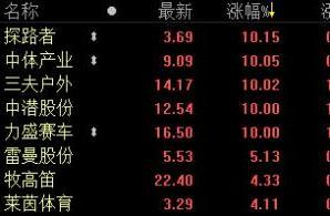 北京奥运会前这只股涨了65倍!冬奥会又要来临……