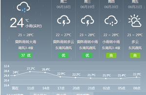 大暴雨即将抵达安徽!合肥本周天气大反转